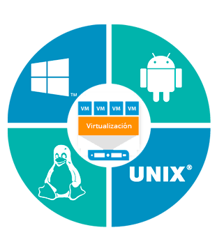 virtualización de servidores banner
