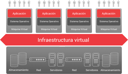 virtualización de servidores ahorro