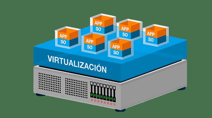 virtualización de servidores capas